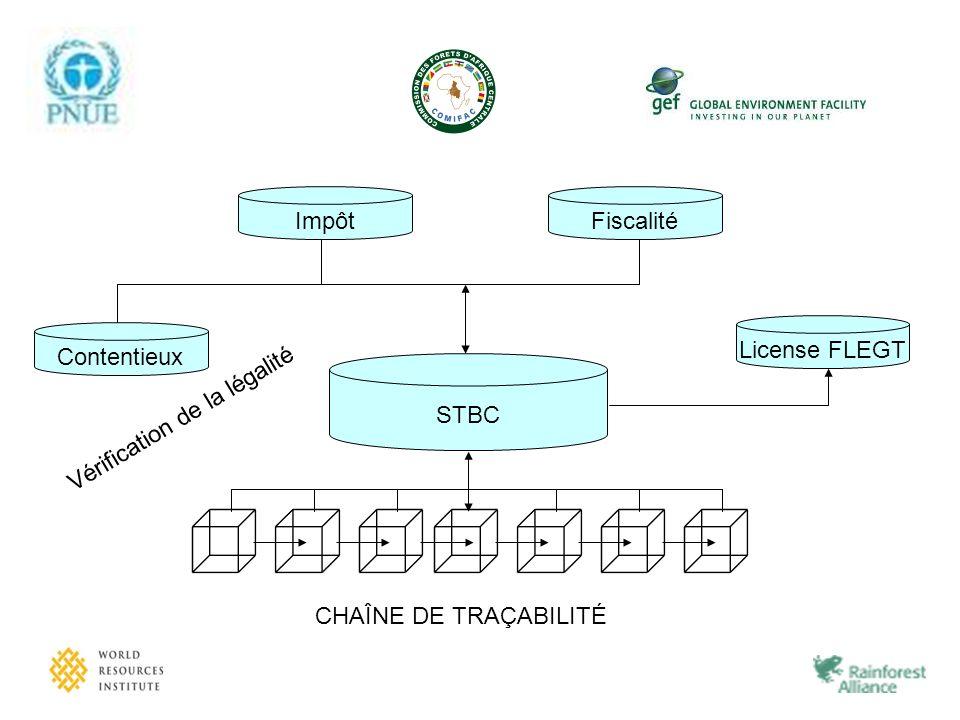 STBC CHAÎNE DE TRAÇABILITÉ Fiscalité Impôt Contentieux Vérification de la légalité License FLEGT