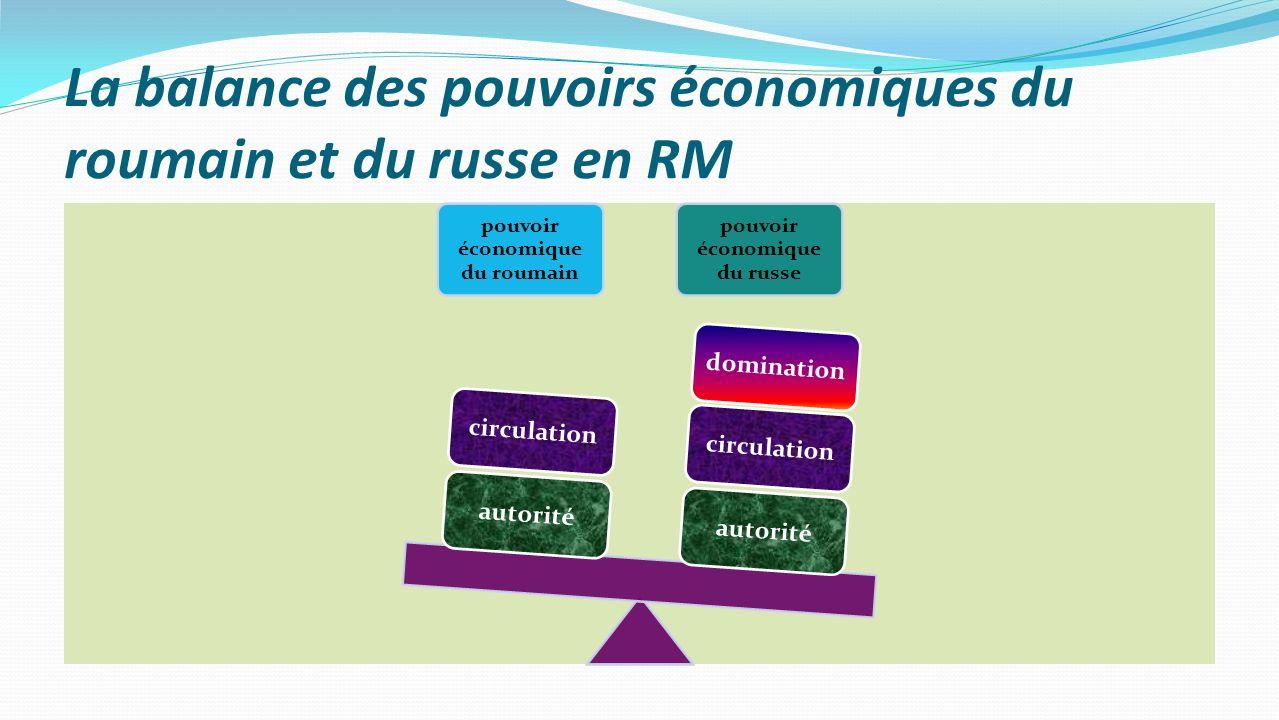 La balance des pouvoirs économiques du roumain et du russe en RM pouvoir économique du roumain pouvoir économique du russe autoritécirculationdominati