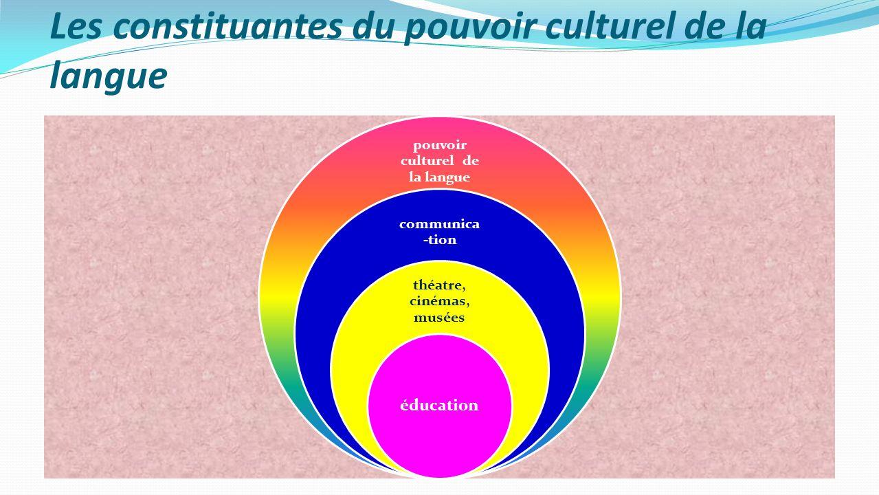 Les constituantes du pouvoir culturel de la langue pouvoir culturel de la langue communica -tion théatre, cinémas, musées éducation