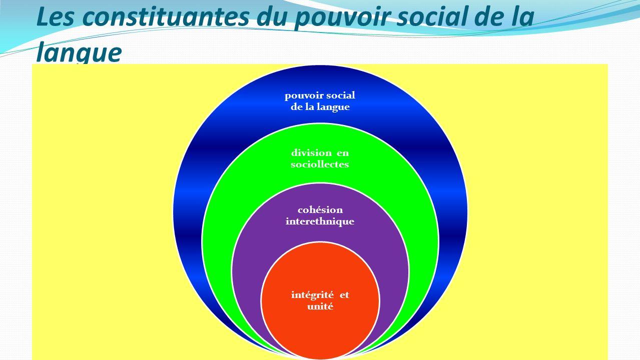 Les constituantes du pouvoir social de la langue pouvoir social de la langue division en sociollectes cohésion interethnique intégrité et unité