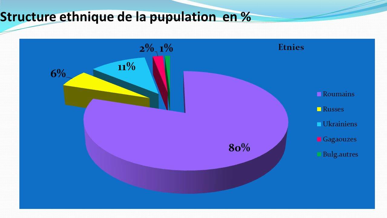 Structure ethnique de la pupulation en %