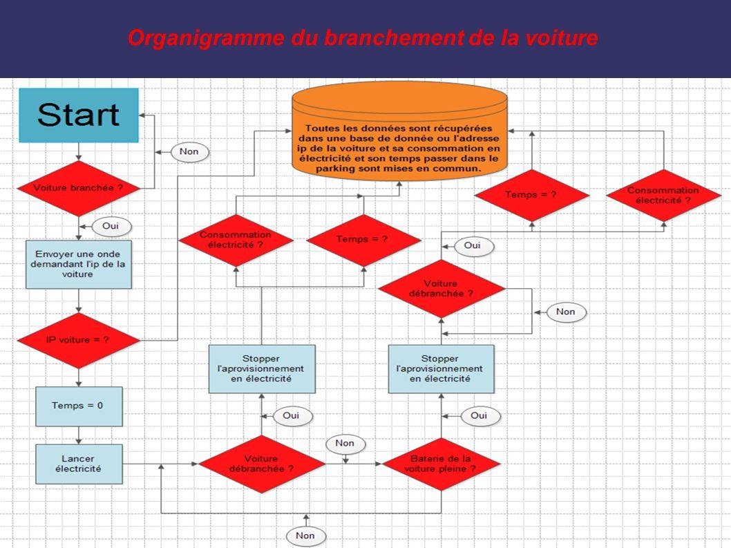 Organigramme du branchement de la voiture