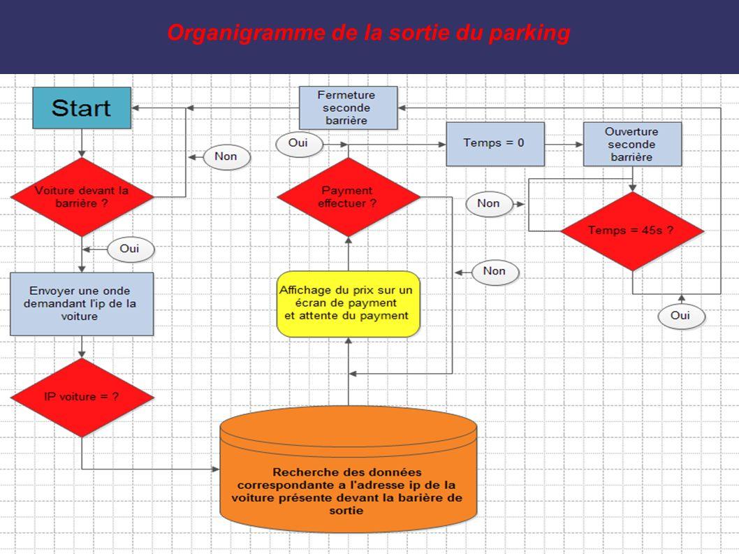 Organigramme de la sortie du parking