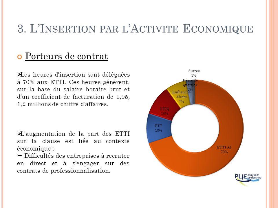 3. LI NSERTION PAR L A CTIVITE E CONOMIQUE Porteurs de contrat Les heures dinsertion sont déléguées à 70% aux ETTI. Ces heures génèrent, sur la base d