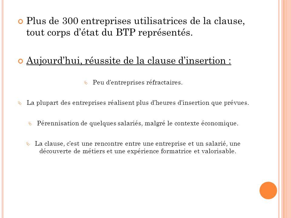 Plus de 300 entreprises utilisatrices de la clause, tout corps détat du BTP représentés.
