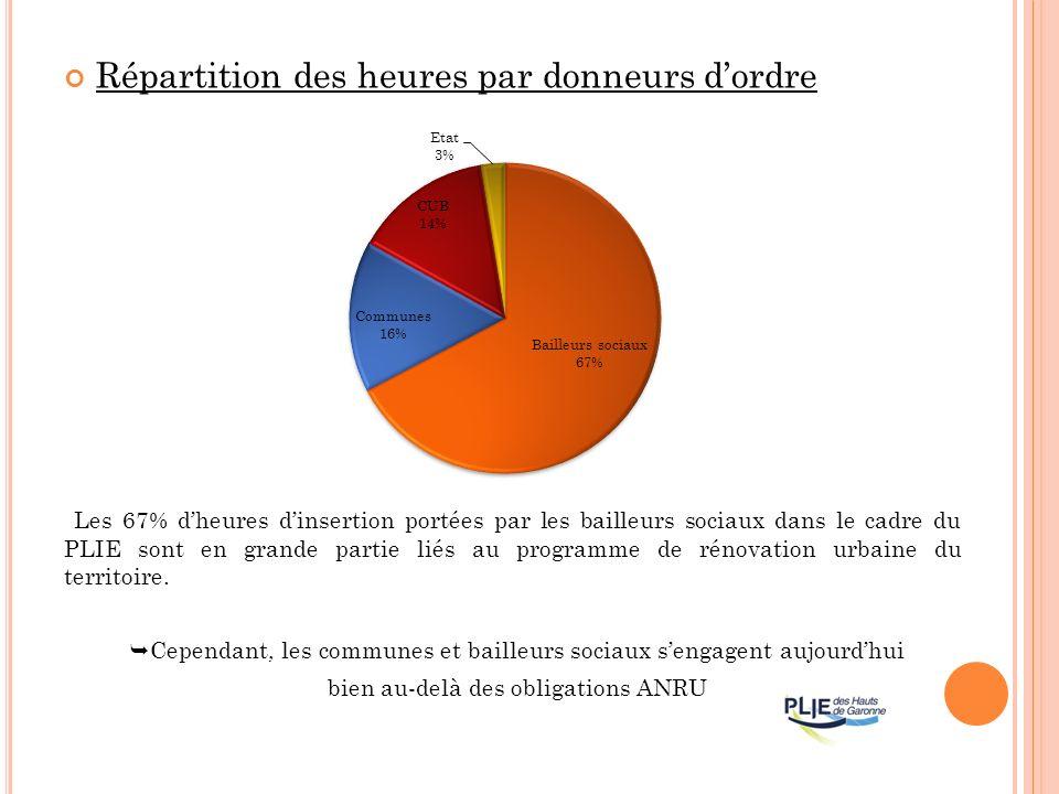 Répartition des heures par donneurs dordre Les 67% dheures dinsertion portées par les bailleurs sociaux dans le cadre du PLIE sont en grande partie liés au programme de rénovation urbaine du territoire.