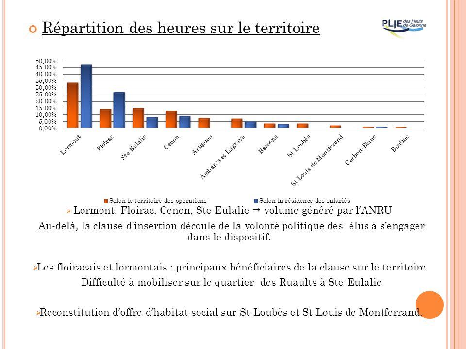 Répartition des heures sur le territoire Lormont, Floirac, Cenon, Ste Eulalie volume généré par lANRU Au-delà, la clause dinsertion découle de la volonté politique des élus à sengager dans le dispositif.