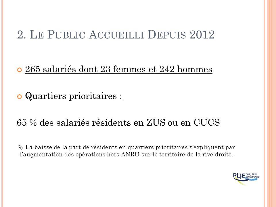 2. L E P UBLIC A CCUEILLI D EPUIS 2012 265 salariés dont 23 femmes et 242 hommes Quartiers prioritaires : 65 % des salariés résidents en ZUS ou en CUC