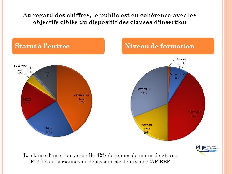 Statut à lentréeNiveau de formation La clause dinsertion accueille 42% de jeunes de moins de 26 ans Et 91 % de personnes ne dépassant pas le niveau CAP-BEP Au regard des chiffres, le public est en cohérence avec les objectifs ciblés du dispositif des clauses dinsertion