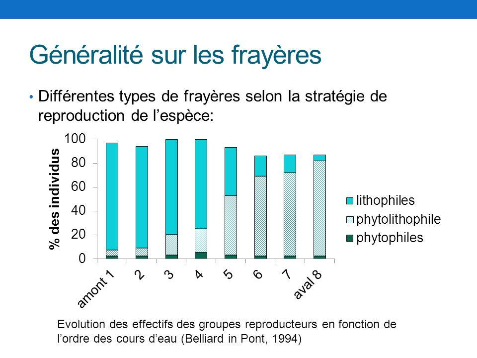 Généralité sur les frayères Différentes types de frayères selon la stratégie de reproduction de lespèce: Evolution des effectifs des groupes reproduct