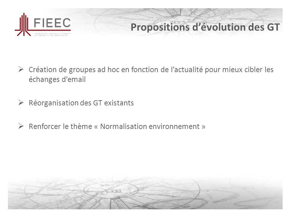Propositions dévolution des GT Création de groupes ad hoc en fonction de lactualité pour mieux cibler les échanges demail Réorganisation des GT existants Renforcer le thème « Normalisation environnement »