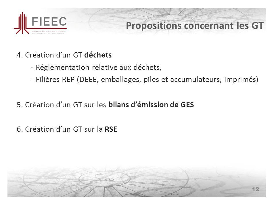 Propositions concernant les GT 4.