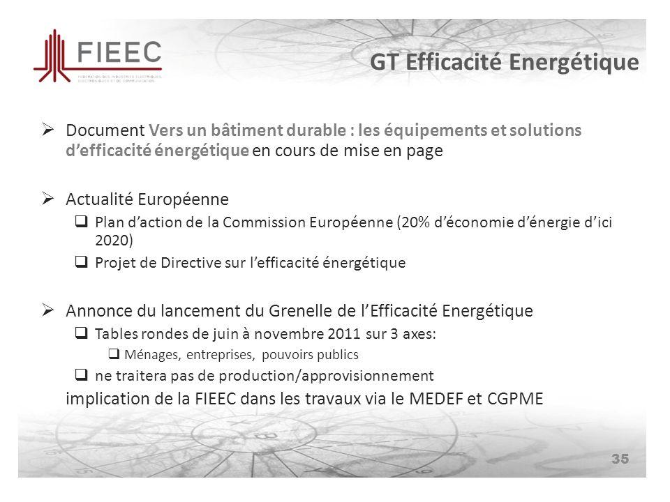 GT Efficacité Energétique Document Vers un bâtiment durable : les équipements et solutions defficacité énergétique en cours de mise en page Actualité Européenne Plan daction de la Commission Européenne (20% déconomie dénergie dici 2020) Projet de Directive sur lefficacité énergétique Annonce du lancement du Grenelle de lEfficacité Energétique Tables rondes de juin à novembre 2011 sur 3 axes: Ménages, entreprises, pouvoirs publics ne traitera pas de production/approvisionnement implication de la FIEEC dans les travaux via le MEDEF et CGPME 35
