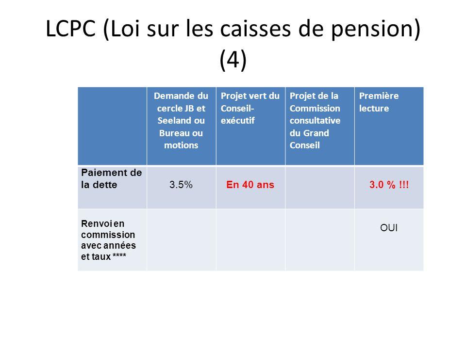 LCPC (Loi sur les caisses de pension) (4) Demande du cercle JB et Seeland ou Bureau ou motions Projet vert du Conseil- exécutif Projet de la Commission consultative du Grand Conseil Première lecture Paiement de la dette 3.5%En 40 ans 3.0 % !!.