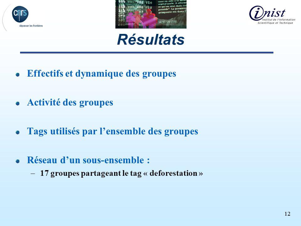 12 Résultats Effectifs et dynamique des groupes Activité des groupes Tags utilisés par lensemble des groupes Réseau dun sous-ensemble : –17 groupes pa