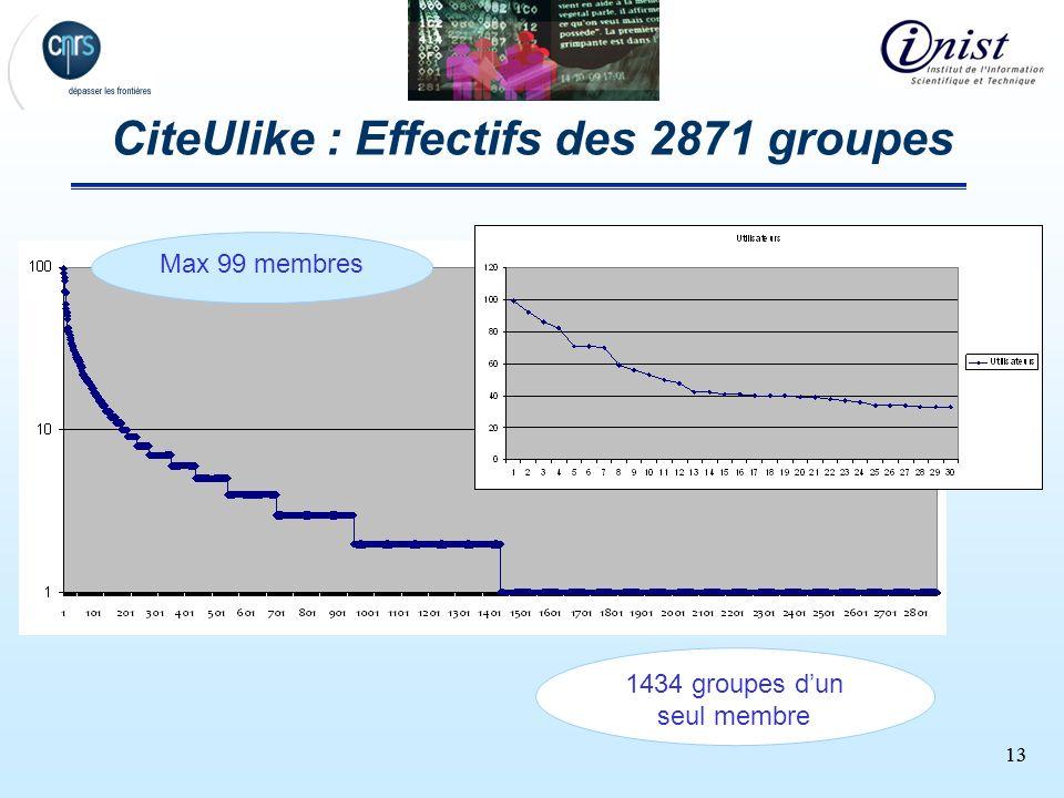 13 CiteUlike : Effectifs des 2871 groupes 1434 groupes dun seul membre Max 99 membres