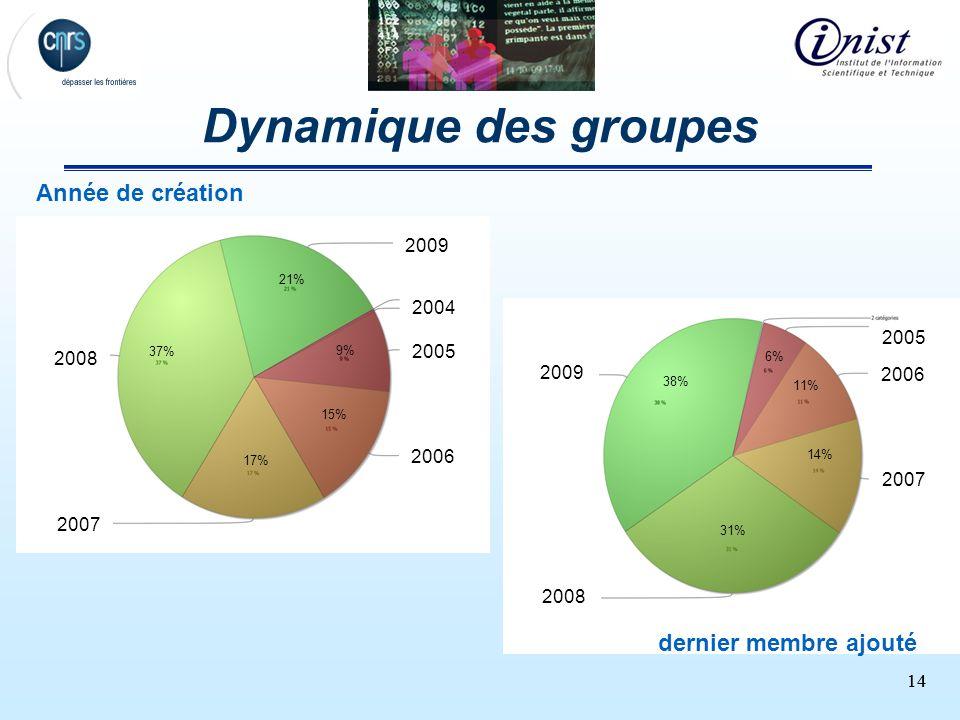 14 Dynamique des groupes 2009 2008 2007 2006 2005 dernier membre ajouté Année de création 2009 2004 2005 2006 2007 2008 21% 9% 15% 17% 37% 6% 11% 14%