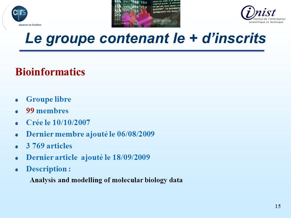 15 Le groupe contenant le + dinscrits Bioinformatics Groupe libre 99 membres Crée le 10/10/2007 Dernier membre ajouté le 06/08/2009 3 769 articles Der
