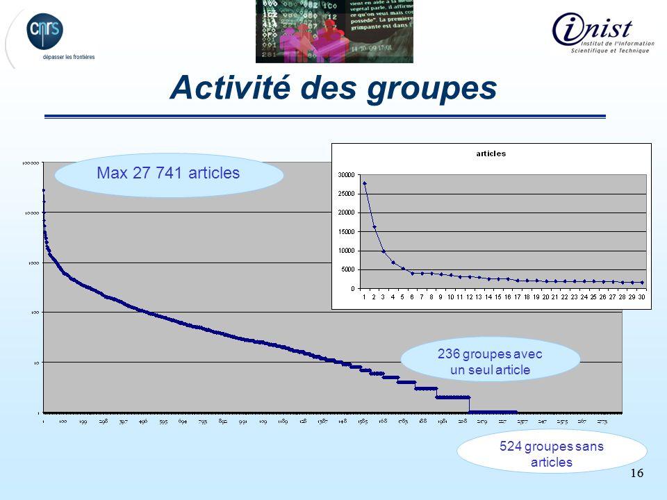 16 Activité des groupes 236 groupes avec un seul article 524 groupes sans articles Max 27 741 articles
