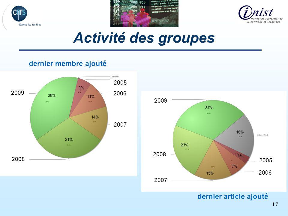17 Activité des groupes 2009 2008 2007 2006 2005 dernier article ajouté 33% 18% 3% 7% 15% 23% dernier membre ajouté 2009 2008 2007 2006 2005 6% 11% 14