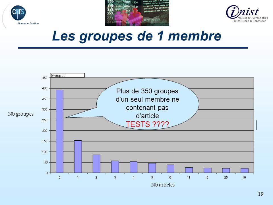 19 Les groupes de 1 membre Plus de 350 groupes dun seul membre ne contenant pas darticle TESTS ???? Nb articles Nb groupes