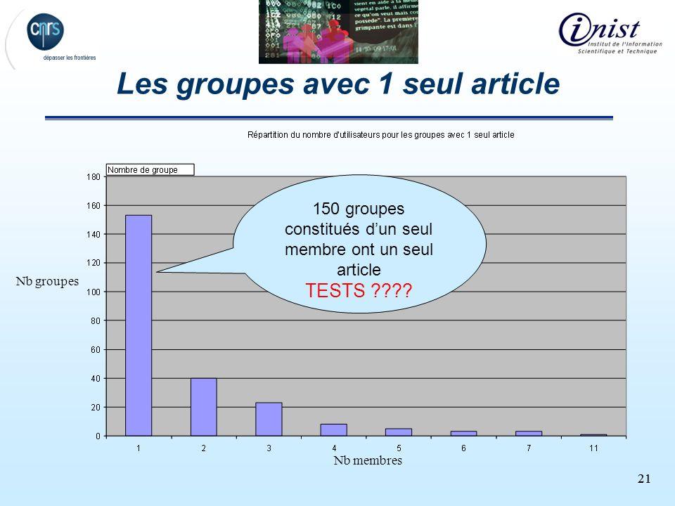 21 Les groupes avec 1 seul article 150 groupes constitués dun seul membre ont un seul article TESTS ???? Nb membres Nb groupes