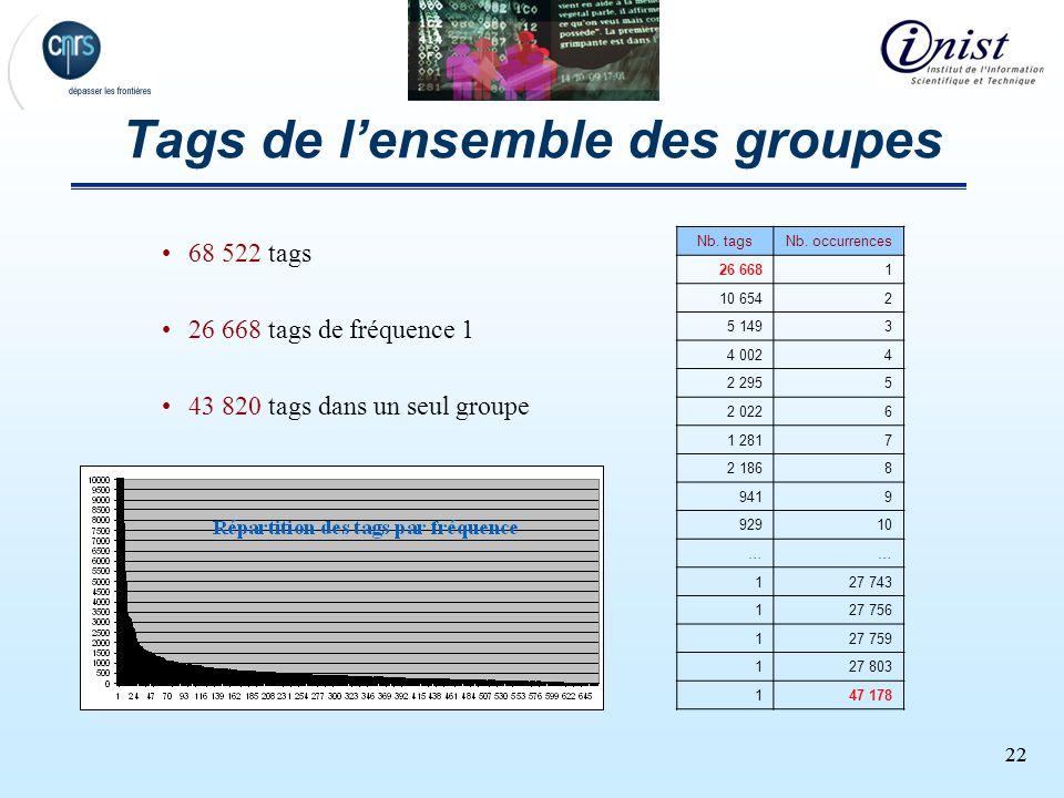 22 Tags de lensemble des groupes 68 522 tags 26 668 tags de fréquence 1 43 820 tags dans un seul groupe Nb. tagsNb. occurrences 26 6681 10 6542 5 1493