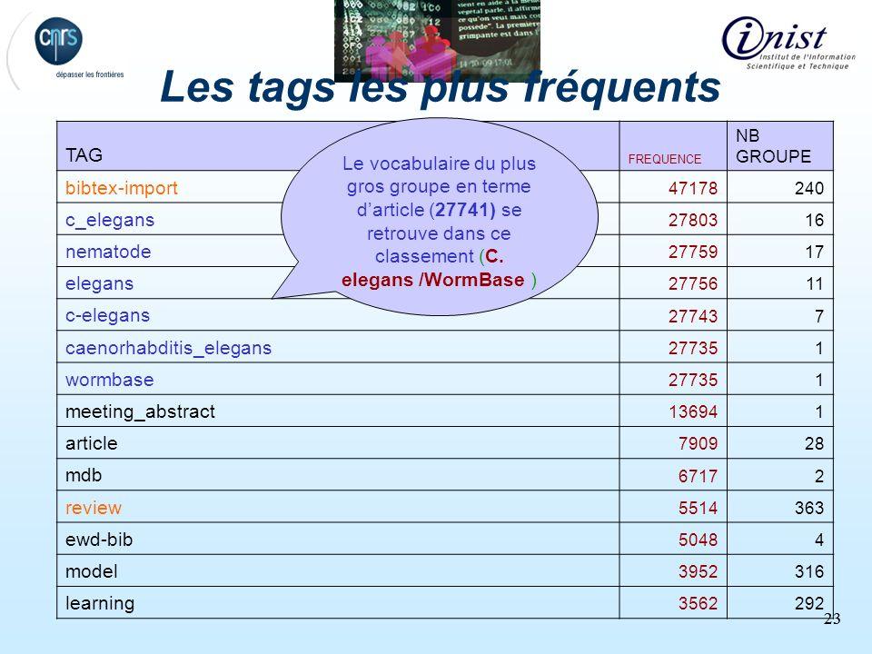 23 Les tags les plus fréquents TAG FREQUENCE NB GROUPE bibtex-import 47178240 c_elegans 2780316 nematode 2775917 elegans 2775611 c-elegans 277437 caen