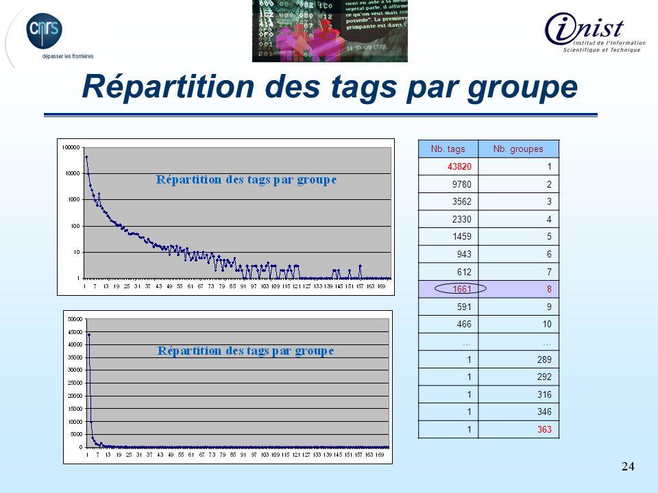 24 Répartition des tags par groupe Nb. tagsNb. groupes 438201 97802 35623 23304 14595 9436 6127 16618 5919 46610 …… 1289 1292 1316 1346 1363