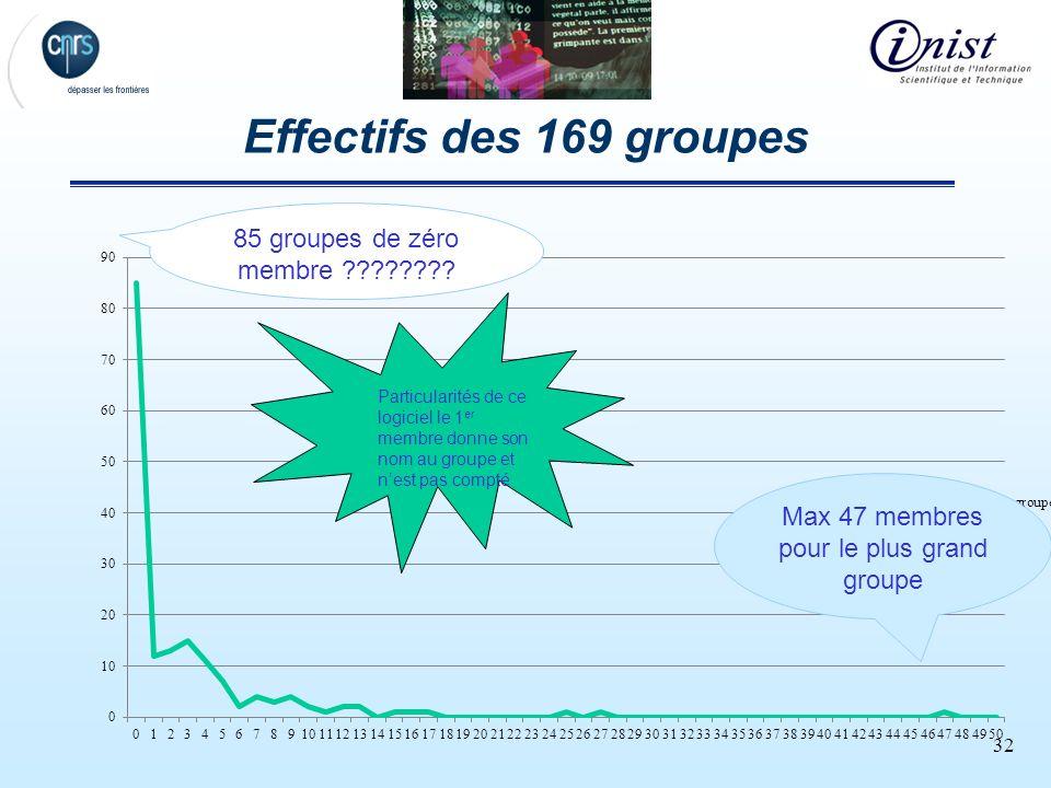 32 Effectifs des 169 groupes 85 groupes de zéro membre ???????? Max 47 membres pour le plus grand groupe Particularités de ce logiciel le 1 er membre