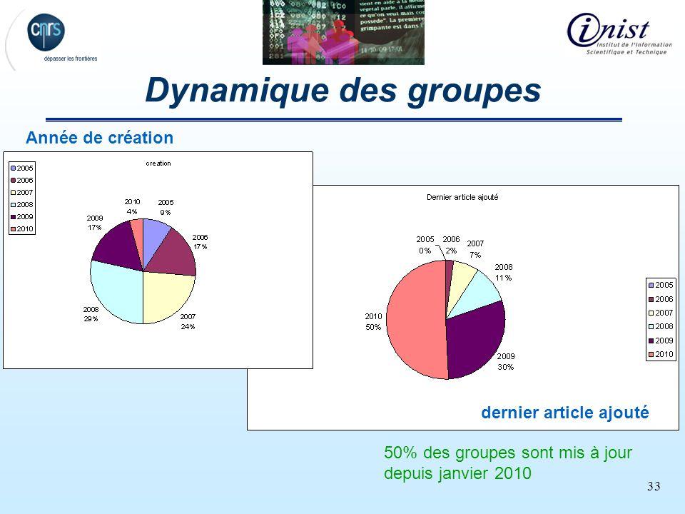33 Dynamique des groupes dernier article ajouté Année de création 50% des groupes sont mis à jour depuis janvier 2010