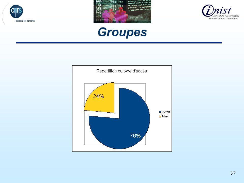 37 Groupes