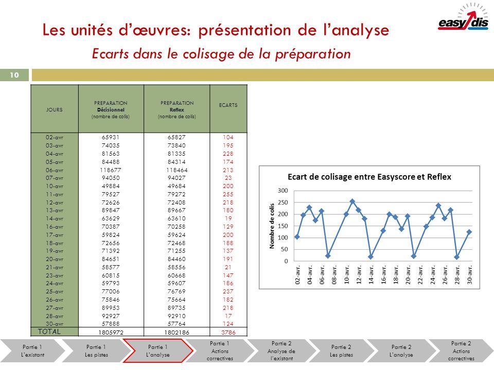 Les unités dœuvres: présentation de lanalyse Ecarts dans le colisage de la préparation 10 JOURS PREPARATION Décisionnel (nombre de colis) PREPARATION