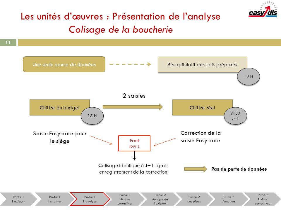 Les unités dœuvres : Présentation de lanalyse Colisage de la boucherie 11 Une seule source de données Récapitulatif des colis préparés 2 saisies Chiff