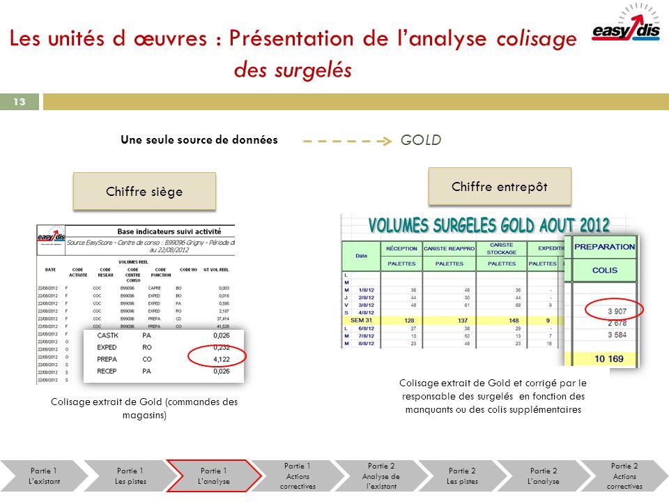 13 Les unités d œuvres : Présentation de lanalyse colisage des surgelés Une seule source de données GOLD Chiffre siège Chiffre entrepôt Colisage extra
