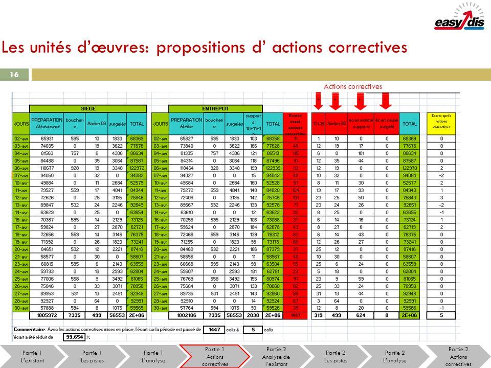 Les unités dœuvres: propositions d actions correctives 16 Actions correctives Partie 1 Les pistes Partie 1 Lanalyse Partie 1 Actions correctives Parti