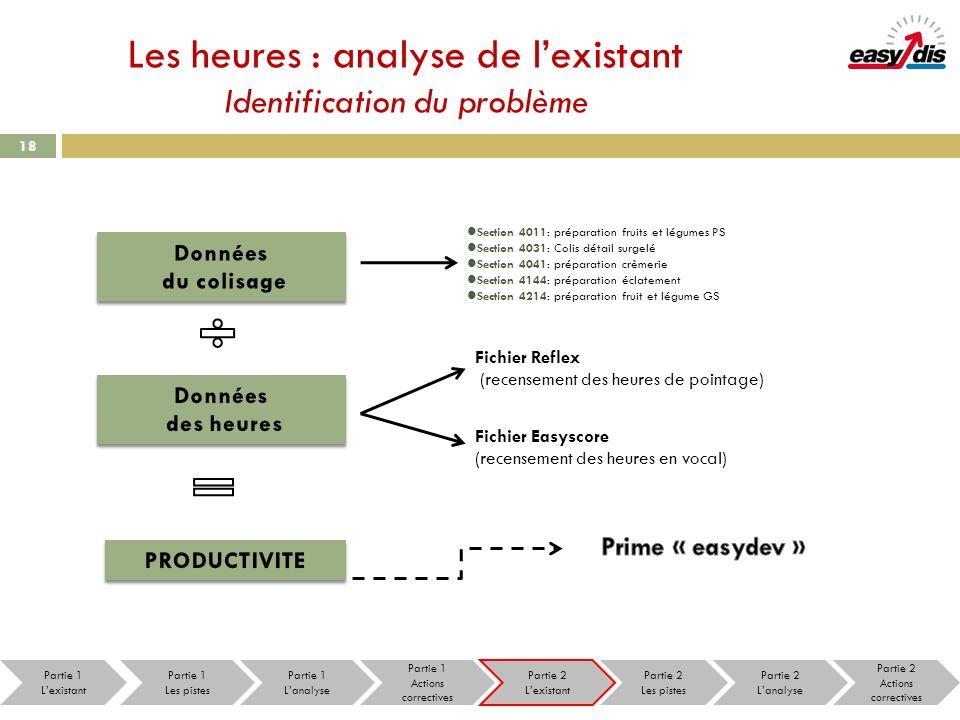 18 Les heures : analyse de lexistant Identification du problème Fichier Reflex (recensement des heures de pointage) Fichier Easyscore (recensement des