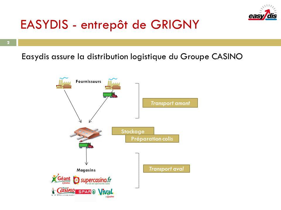 EASYDIS - entrepôt de GRIGNY Easydis assure la distribution logistique du Groupe CASINO 2 Fournisseurs Magasins Stockage Transport amont Transport ava