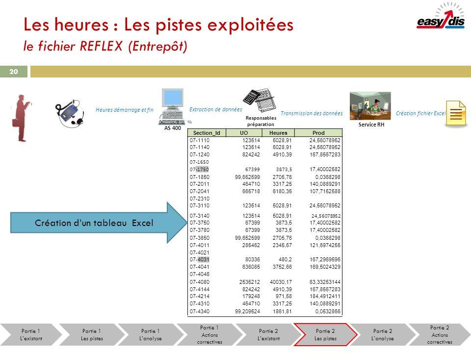20 Les heures : Les pistes exploitées le fichier REFLEX (Entrepôt) Heures démarrage et fin Extraction de données Responsables préparation Transmission
