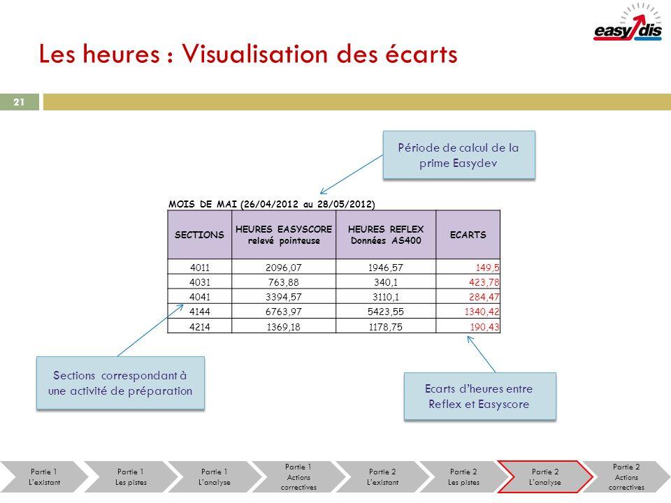 21 Les heures : Visualisation des écarts MOIS DE MAI (26/04/2012 au 28/05/2012) SECTIONS HEURES EASYSCORE relevé pointeuse HEURES REFLEX Données AS400