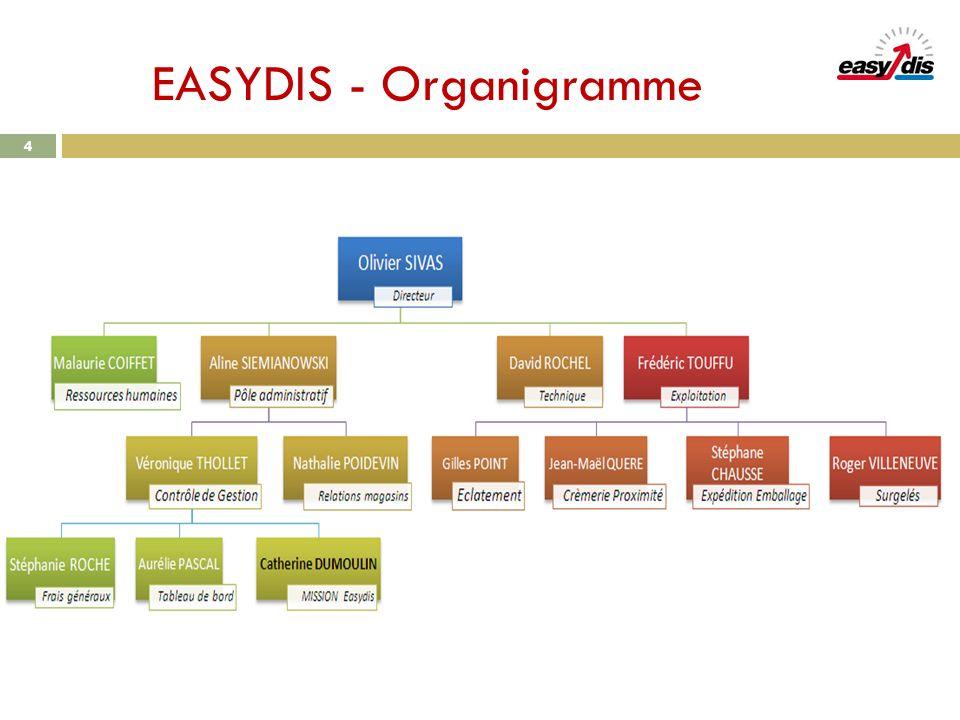EASYDIS - Organigramme 4