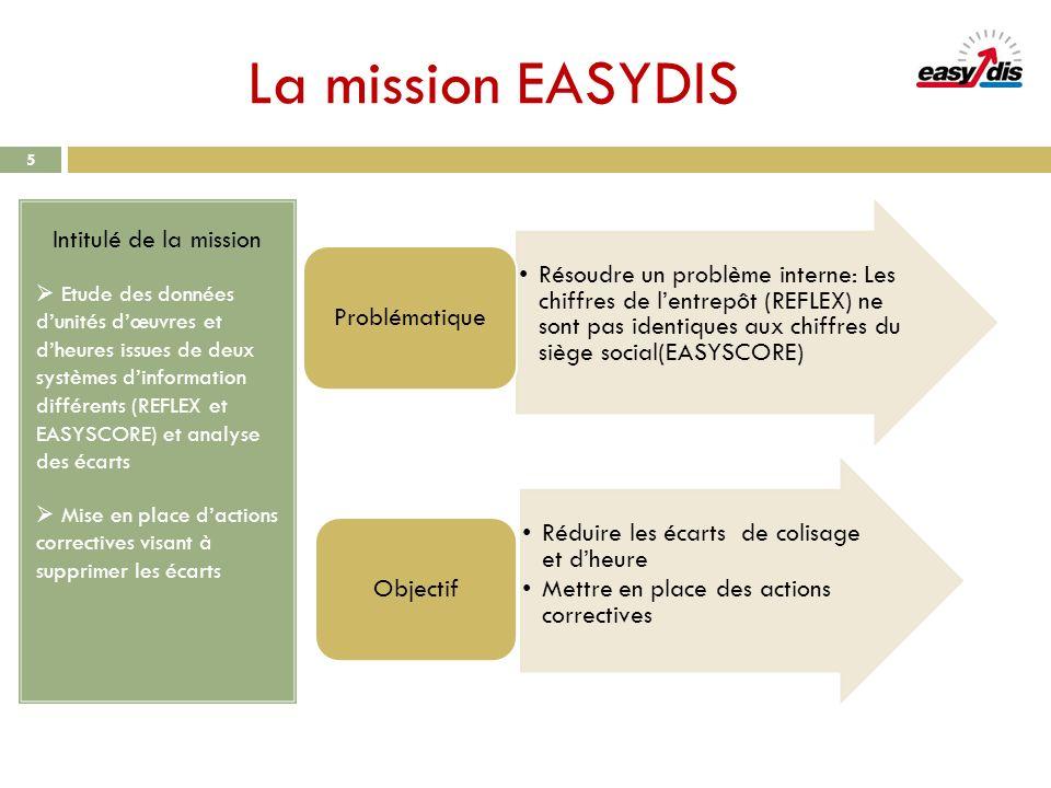La mission EASYDIS 5 Intitulé de la mission Etude des données dunités dœuvres et dheures issues de deux systèmes dinformation différents (REFLEX et EA