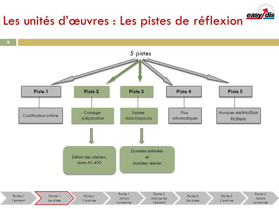 Les unités dœuvres : Les pistes de réflexion 9 Piste 1 Piste 2 Piste 3 Piste 4 Piste 5 Codification article Colisage préparation Colisage préparation