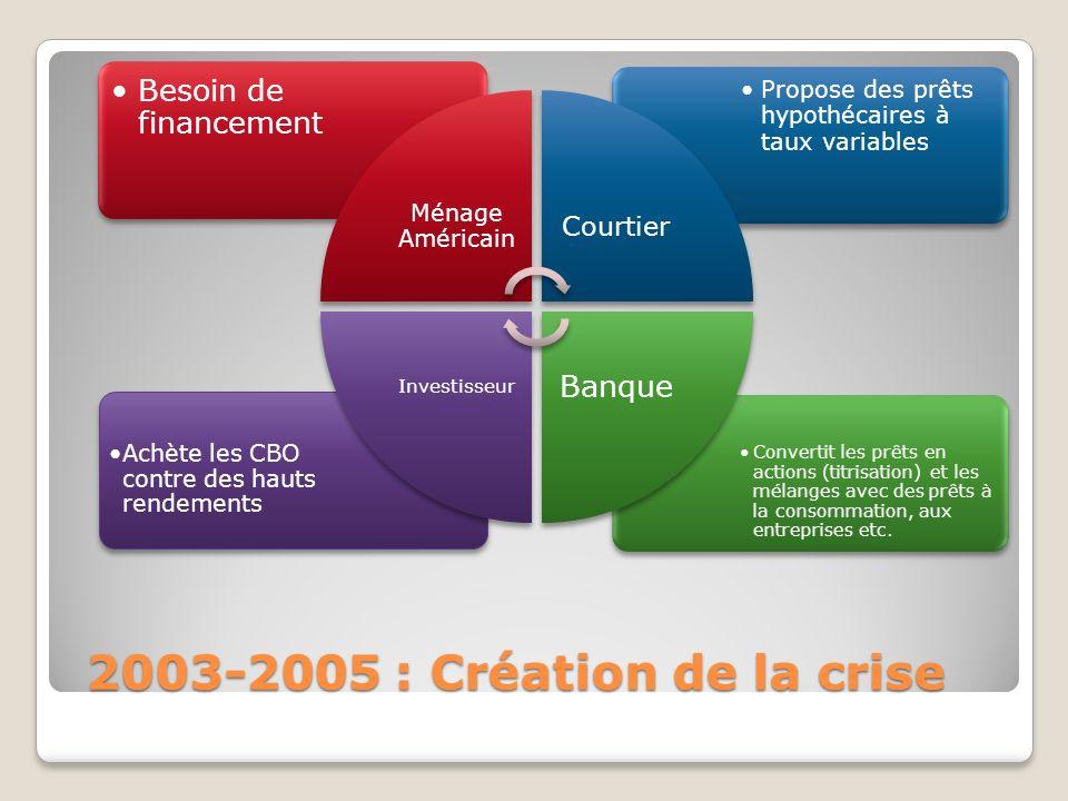 2006 – mi-2007 : Lenchaînement tragique Ménage A cause de la hausse des taux, ne peut plus payer les taux dintérêt Banque Trop dimpayés, faillite de petites banques Rend impossible la valorisation des actifs risqués Investisseur Refuse dacheter des CBO et faillite de Hedge Funds