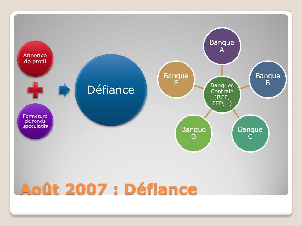 Août 2007 : Défiance Annonce de profil Fermeture de fonds spéculatifs Défiance Banques Centrale (BCE, FED,…) Banque A Banque B Banque C Banque D Banque E