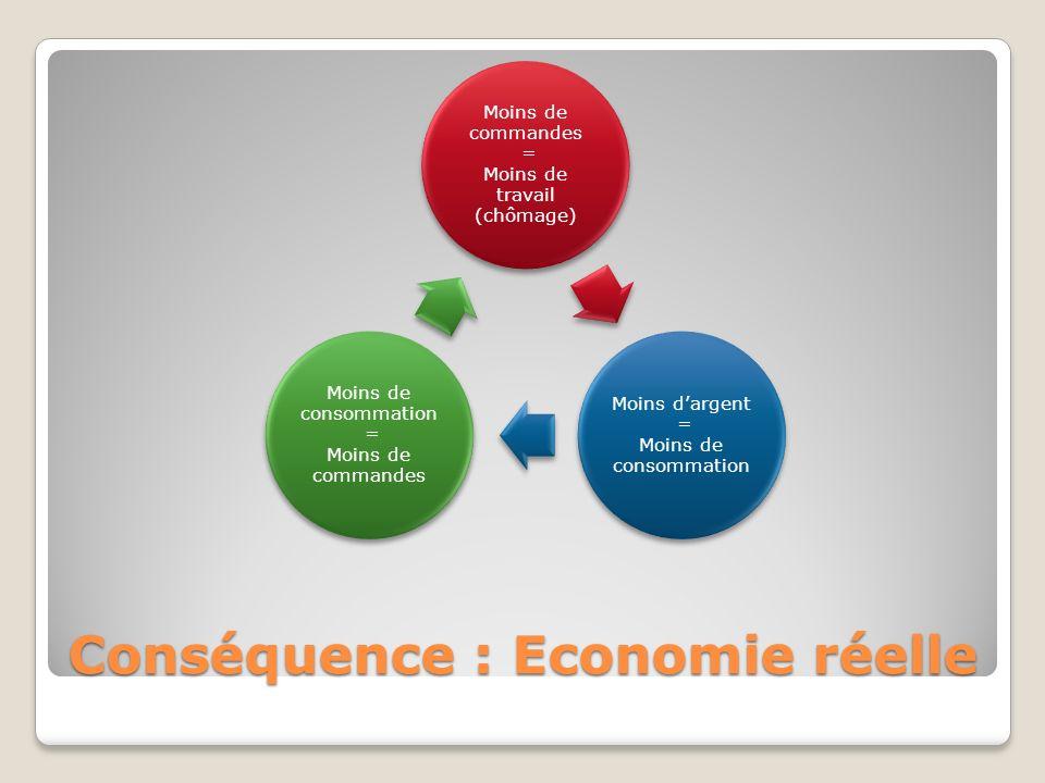 Conséquence : Economie réelle Moins de commandes = Moins de travail (chômage) Moins dargent = Moins de consommation Moins de consommation = Moins de commandes