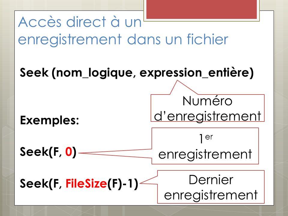 Accès direct à un enregistrement dans un fichier Seek (nom_logique, expression_entière) Exemples: Seek(F, 0) Seek(F, FileSize(F)-1) Numéro denregistrement 1 er enregistrement Dernier enregistrement