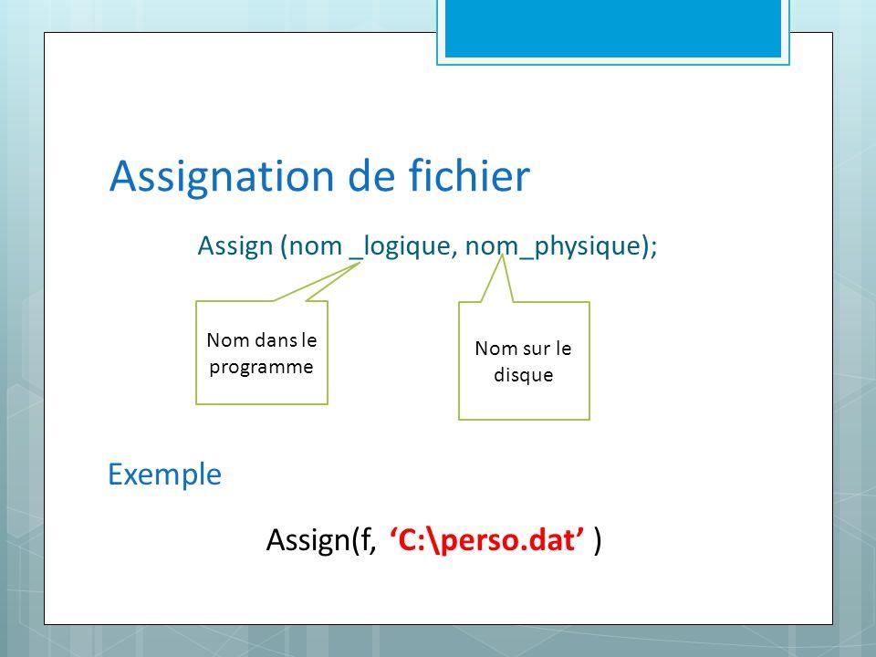 Assignation de fichier Assign (nom _logique, nom_physique); Nom dans le programme Nom sur le disque Exemple Assign(f, C:\perso.dat )