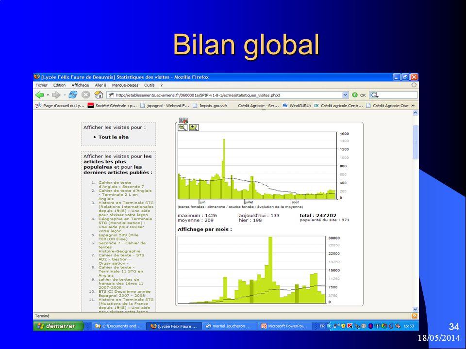 18/05/2014 34 Bilan global Bilan global