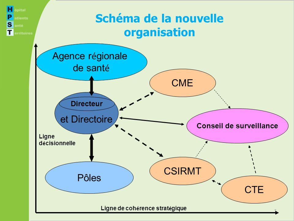 3 Schéma de la nouvelle organisation Agence r é gionale de sant é et Directoire Pôles CME Directeur Conseil de surveillance CSIRMT CTE Ligne de coh é